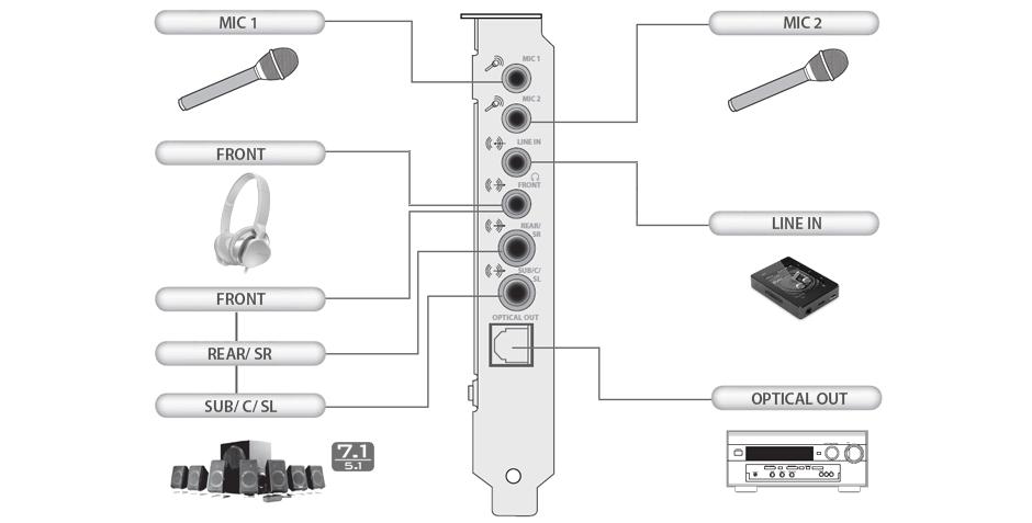 Connectivity Chart