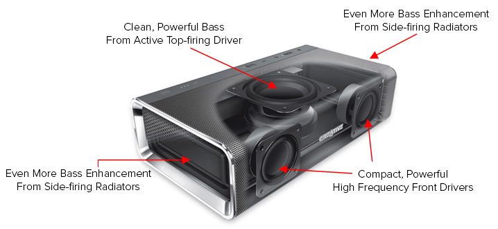 Sound Blaster Roar Points