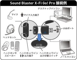 X-Fi Go! Pro接続例